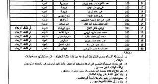 """كشف بأسماء محطات بيع الغاز بالسعر الرسمي بمحافظة الحديدة ليوم الاحد""""صورة"""