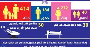 حالات الإصابة بمرض السرطان في الحديدة