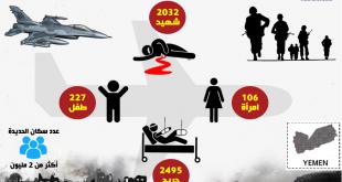 عدد المدنيين الذين سقطوا منذ بدء الحرب في الحديدة