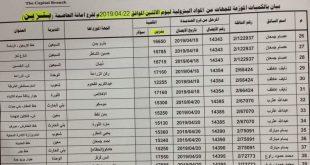 كشوفات بأسماء المحطات الذي يتوفر فيها مادة البنزين اليوم الإثنين 22