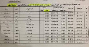 صنعاء: كشوفات بأسماء المحطات الذي يتوفر فيها مادة البنزين والديزل