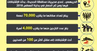 انفوجرافيك.. هذا ما تسبب به حصار الدريهمي في الحديدة
