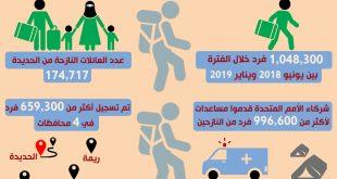 إنفوجرافيك يوضح عدد النازحين الفارين من جحيم الحرب في الحديدة