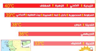 انفوجرافيك يوضح موجة ارتفاع درجات الحرارة التي تشهدها بعض مديريات محافظة الحديدة