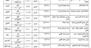كشوفات بأسماء المحطات العاملة بالبنزين والديزل اليوم الإثنين 14 اكتوبر
