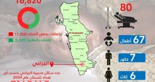 #انفوجرافيك يوضح عدد حالات الوفاة والإصابة بالأمراض الوبائية بمديرية الجراحي بمحافظة الحديدة