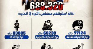 انفوجرافيك يوضح عدد الحالات المستفيدة من خدمات مراكز هيئة مستشفى الثورة بالحديدة